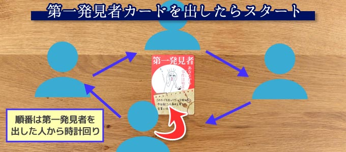 犯人は踊るのルール・遊び方:第一発見者カードを場に出したらゲームスタート