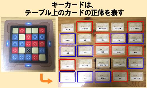 「コードネーム」キーカードはテーブル上のカードの正体を表す