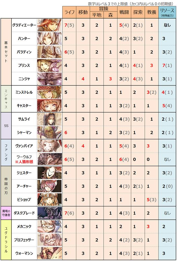 ドラスレ全キャラクター能力値の比較