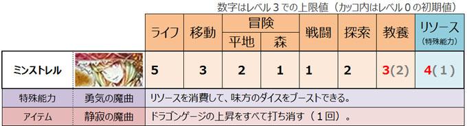 ドラスレ拡張版「ミンキャス」のキャラクター紹介:ミンストレル