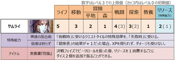 ドラスレ拡張版「SS」のキャラクター紹介:サムライ