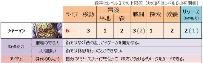 ドラスレ拡張版「SS」のキャラクター紹介:シャーマン