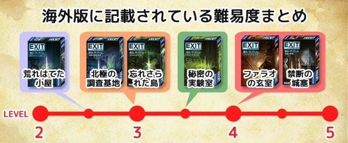 『EXIT 脱出:ザ・ゲーム』の海外版のパッケージに記載されている「難易度5段階評価」