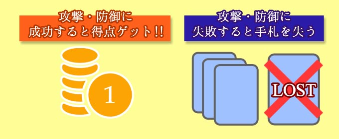 カードゲーム『ジャックナイフ』:攻撃や防御に成功すると得点できるが、失敗すると手札を失う