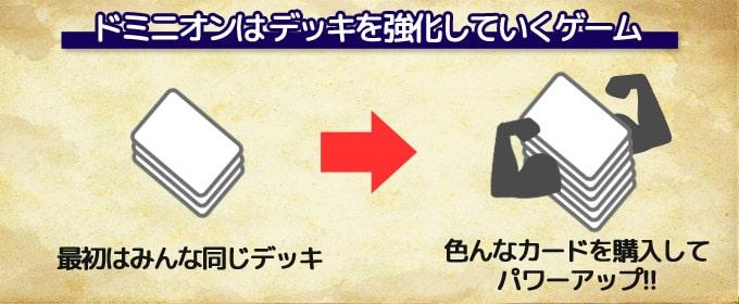 ドミニオンは「お金で好きなカードを購入して、自分のデッキを強化していく」という定番ボードゲーム