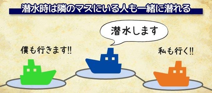 ボードゲーム『ディープブルー』:潜水時は自分だけでなく、隣のマスに船があるプレイヤーも一緒に潜れる