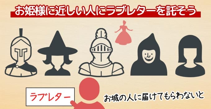 ラブレターは「姫に恋する若者となって、姫にラブレターを届ける」というボードゲーム