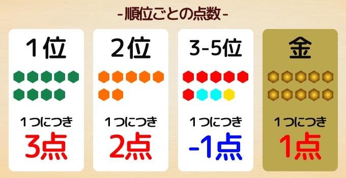 ファフニル:宝石の色ごとに合計して、順位をつける