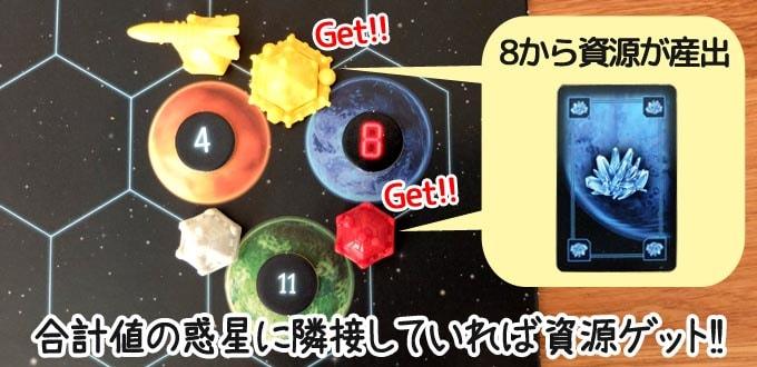 カタン宇宙開拓者版:ダイスの合計値の惑星に「コロニー・宇宙港」が隣接していれば資源カードを獲得する