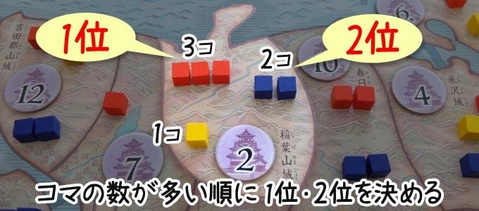 天下鳴動の勝敗判定:「兵コマ」と「援軍コマ」の合計数を比べて、コマの数が多い順に1位・2位を決める